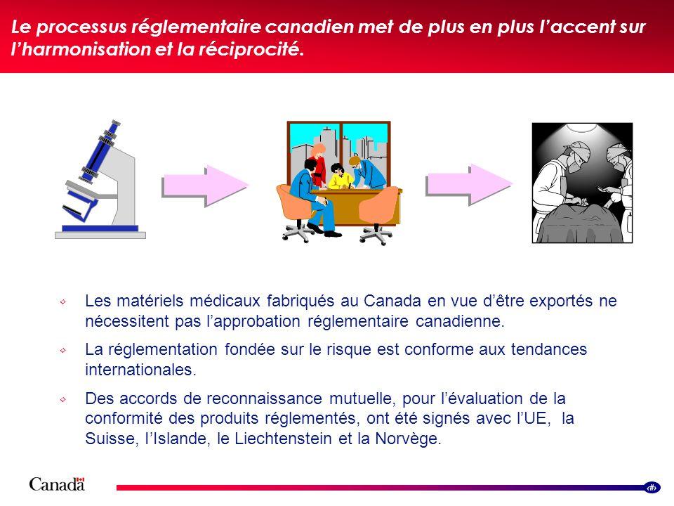 10 Le processus réglementaire canadien met de plus en plus laccent sur lharmonisation et la réciprocité. Les matériels médicaux fabriqués au Canada en