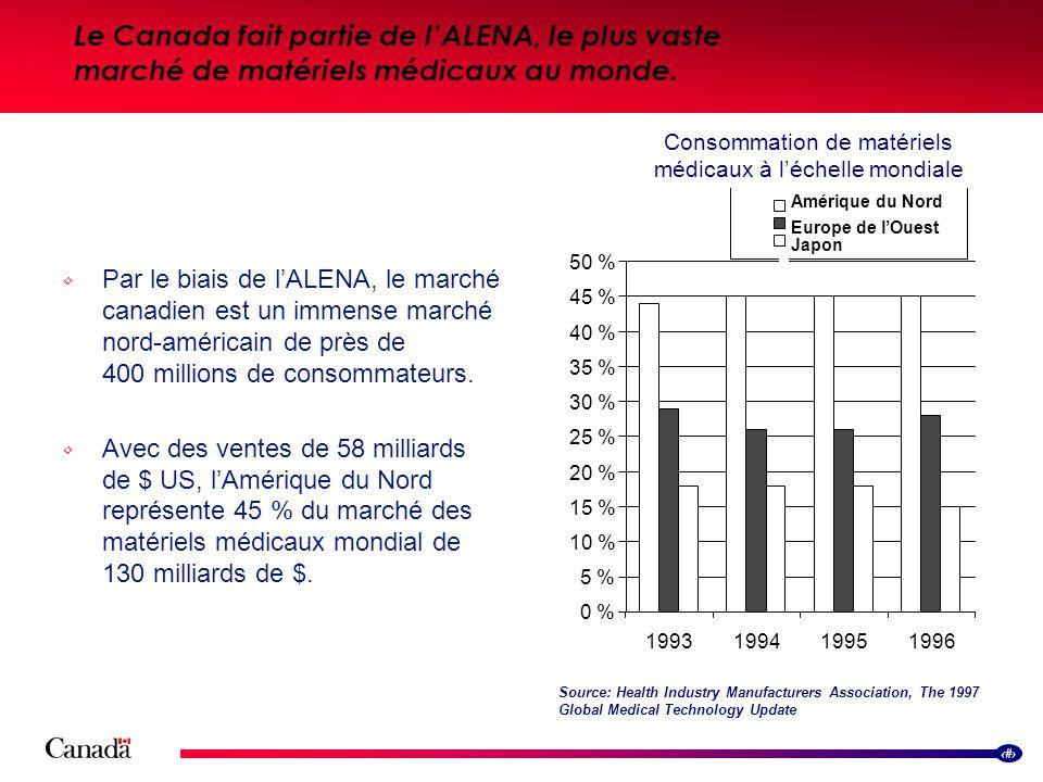 11 Le Canada fait partie de lALENA, le plus vaste marché de matériels médicaux au monde.