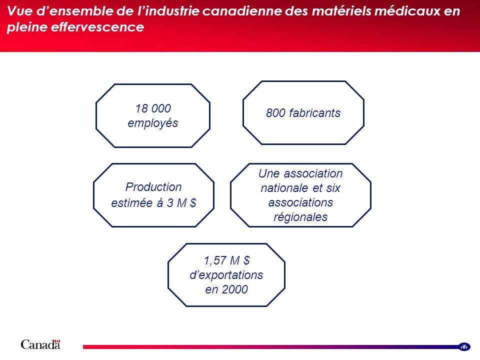 2 Vue densemble de lindustrie canadienne des matériels médicaux en pleine effervescence 18 000 employés Production estimée à 3 M $ Une association nat