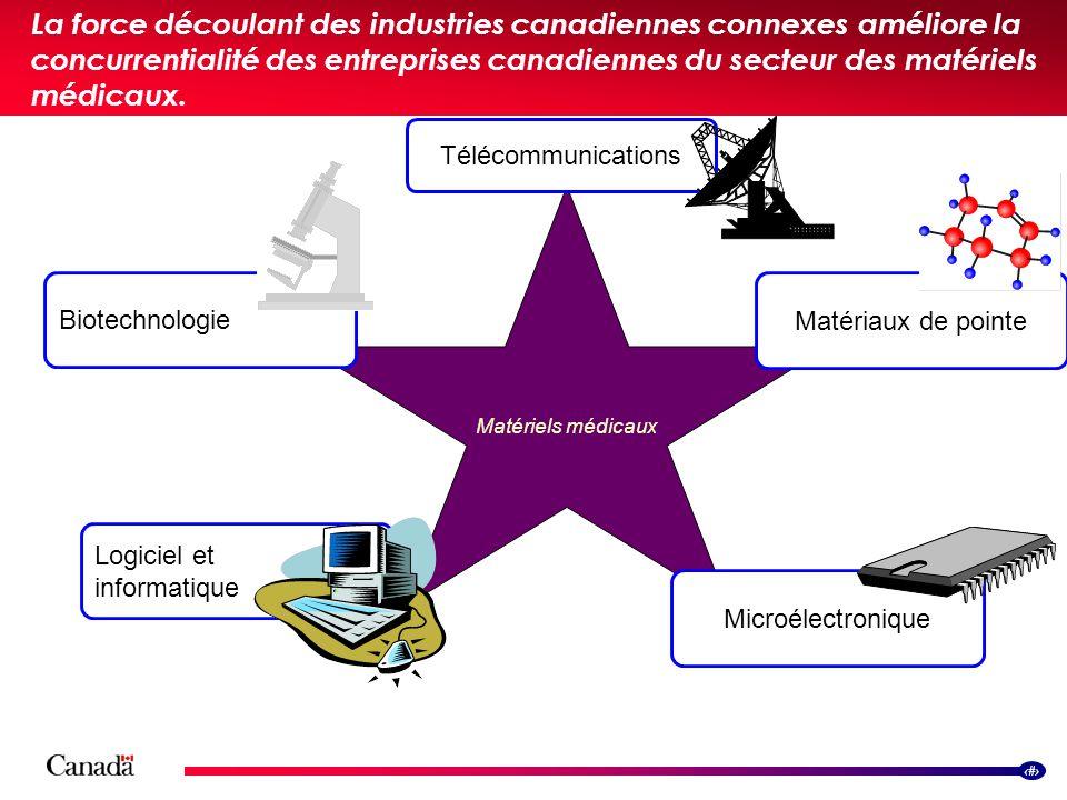 6 La force découlant des industries canadiennes connexes améliore la concurrentialité des entreprises canadiennes du secteur des matériels médicaux. L