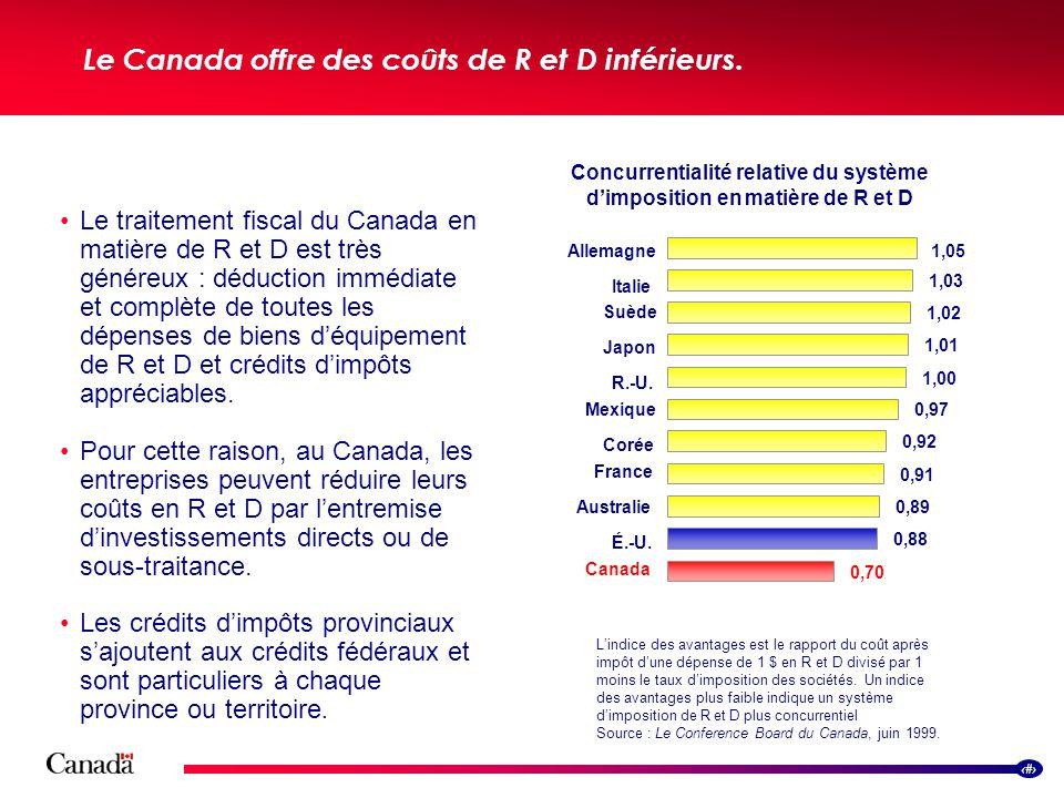 7 Le Canada offre des coûts de R et D inférieurs. Le traitement fiscal du Canada en matière de R et D est très généreux : déduction immédiate et compl