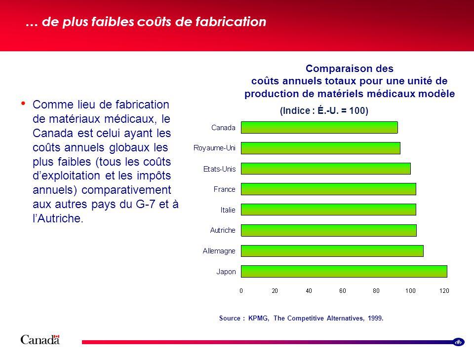 8 … de plus faibles coûts de fabrication Comparaison des coûts annuels totaux pour une unité de production de matériels médicaux modèle (Indice : É.-U.
