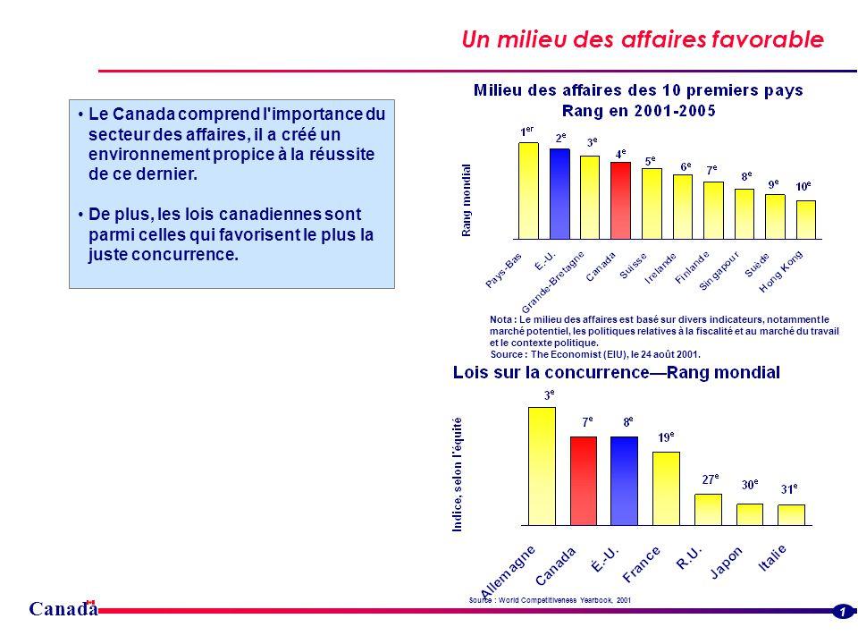 Canada Un milieu des affaires favorable Le Canada comprend l importance du secteur des affaires, il a créé un environnement propice à la réussite de ce dernier.