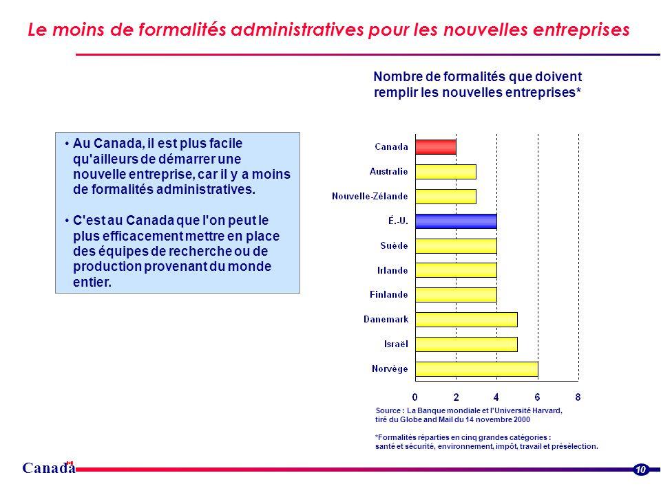 Canada Le moins de formalités administratives pour les nouvelles entreprises 10 Au Canada, il est plus facile qu ailleurs de démarrer une nouvelle entreprise, car il y a moins de formalités administratives.