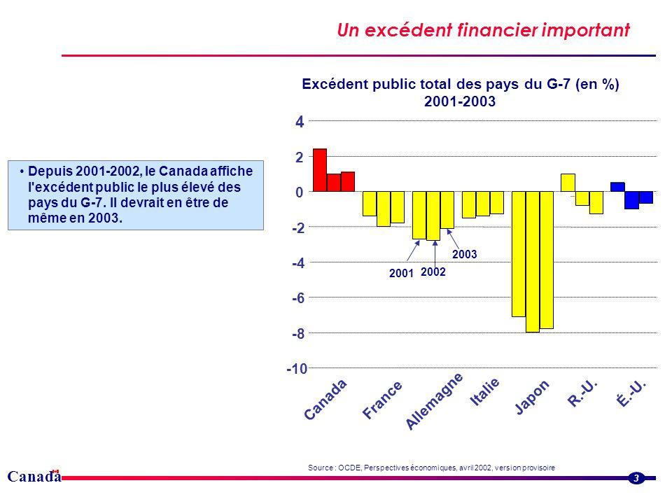 Canada Un excédent financier important 3 Depuis 2001-2002, le Canada affiche l excédent public le plus élevé des pays du G-7.