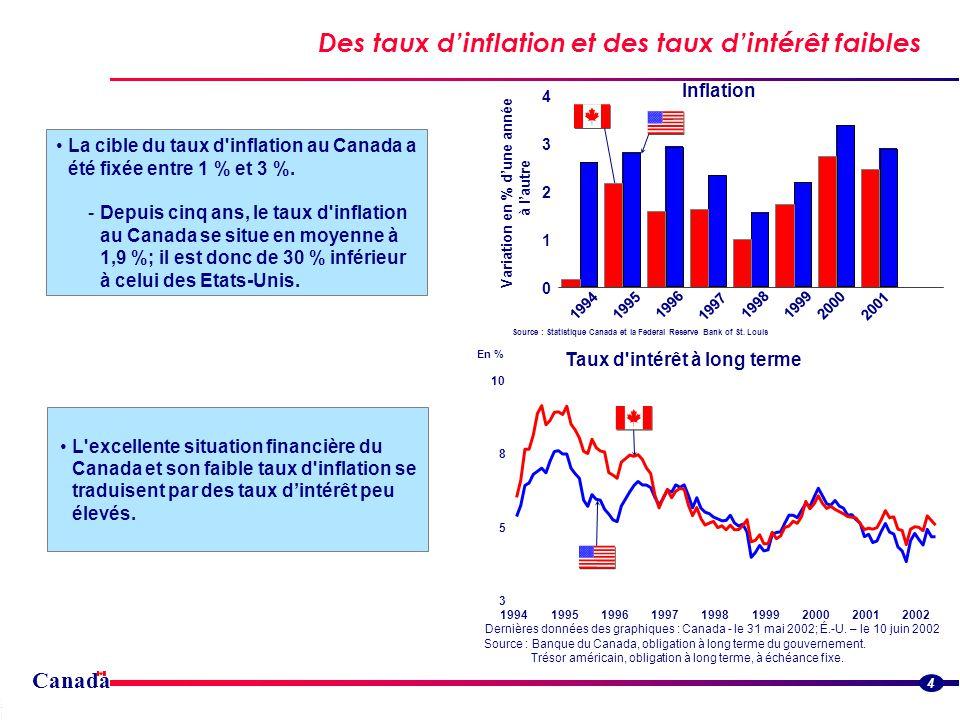 Canada Des taux dinflation et des taux dintérêt faibles Streamlined border flowsStreamlined border flows 4 La cible du taux d inflation au Canada a été fixée entre 1 % et 3 %.