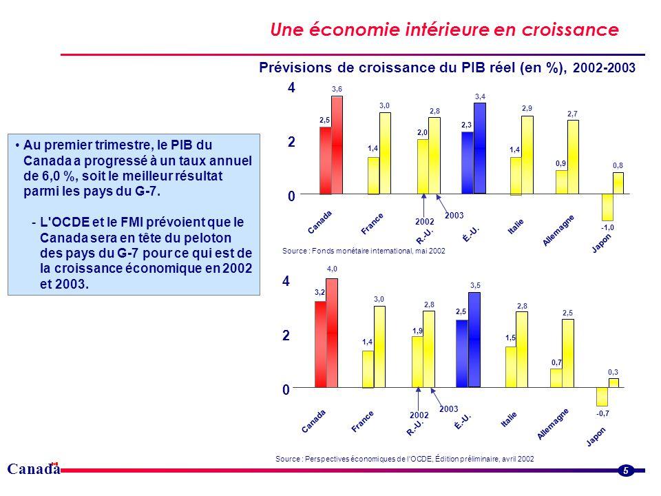 Canada Une économie intérieure en croissance 5 Au premier trimestre, le PIB du Canada a progressé à un taux annuel de 6,0 %, soit le meilleur résultat parmi les pays du G-7.
