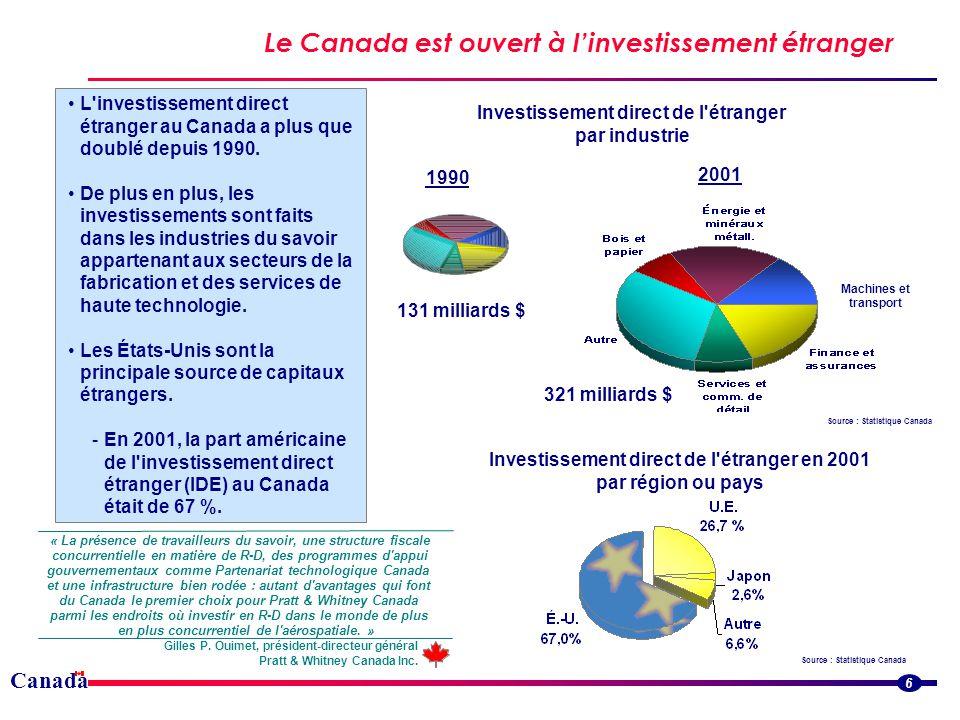 Canada Le Canada est ouvert à linvestissement étranger Source : Statistique Canada 2001 6 L investissement direct étranger au Canada a plus que doublé depuis 1990.