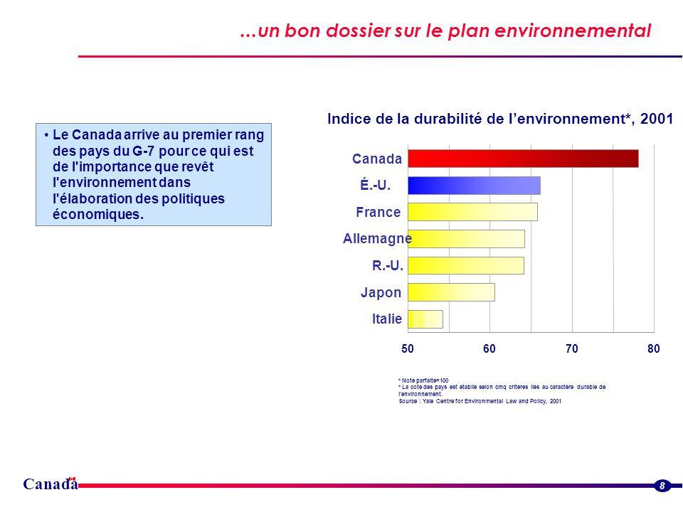 Canada...un bon dossier sur le plan environnemental 8 Le Canada arrive au premier rang des pays du G-7 pour ce qui est de l importance que revêt l environnement dans l élaboration des politiques économiques.