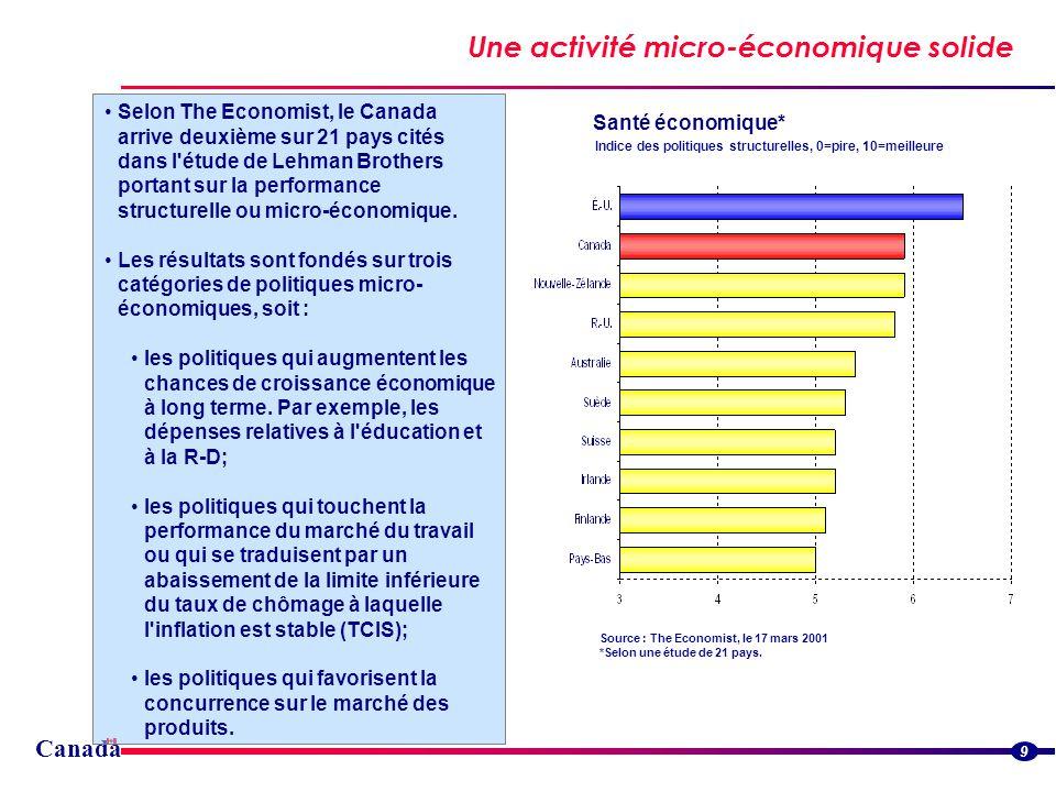 Une activité micro-économique solide 9 Selon The Economist, le Canada arrive deuxième sur 21 pays cités dans l étude de Lehman Brothers portant sur la performance structurelle ou micro-économique.