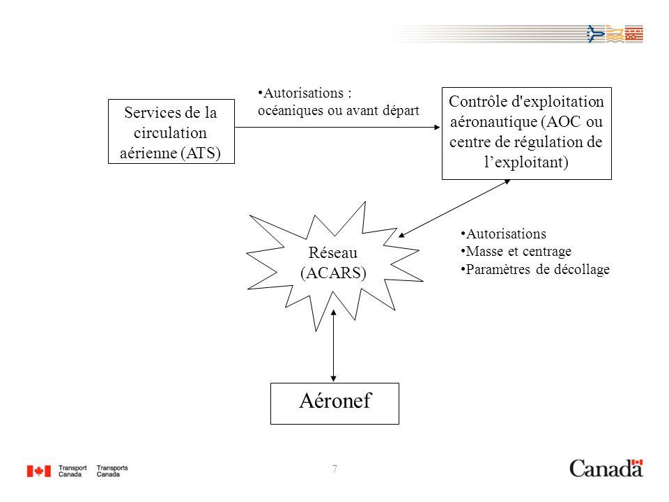 7 Services de la circulation aérienne (ATS) Aéronef Contrôle d exploitation aéronautique (AOC ou centre de régulation de lexploitant) Réseau (ACARS) Autorisations : océaniques ou avant départ Autorisations Masse et centrage Paramètres de décollage