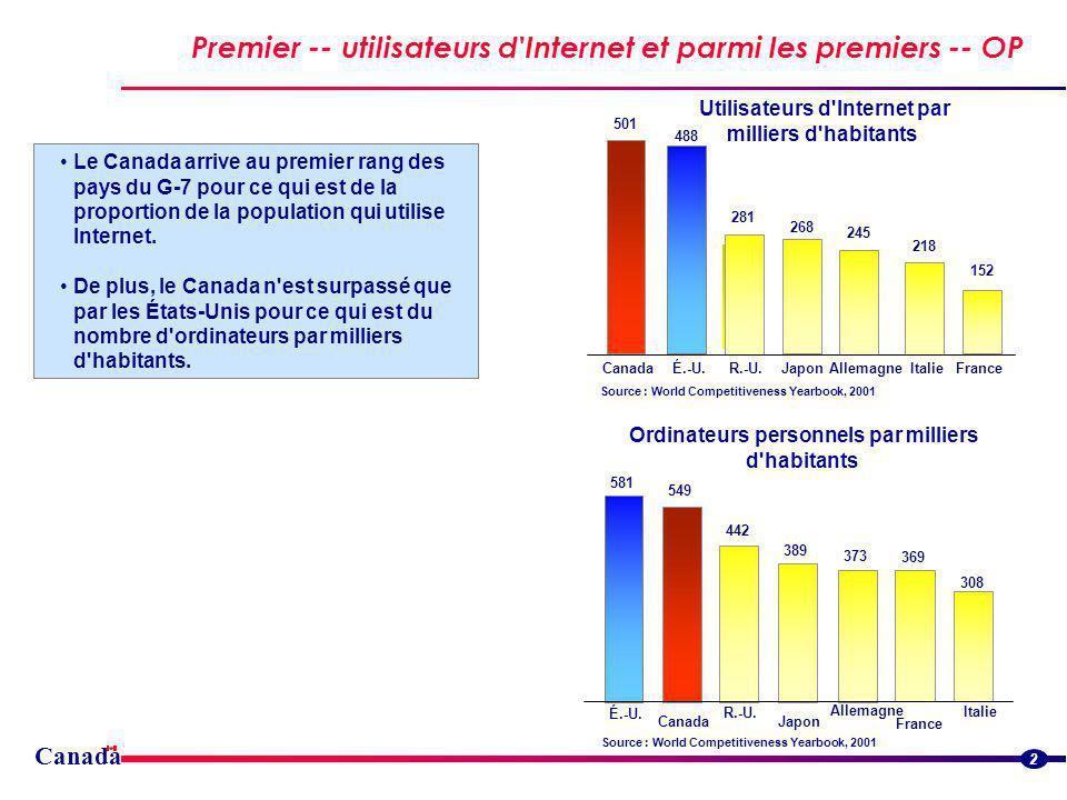 Canada Premier -- utilisateurs d Internet et parmi les premiers -- OP 2 501 488 281 268 245 218 152 CanadaÉ.-U.R.-U.JaponAllemagneItalieFrance Utilisateurs d Internet par milliers d habitants Source : World Competitiveness Yearbook, 2001 Le Canada arrive au premier rang des pays du G-7 pour ce qui est de la proportion de la population qui utilise Internet.
