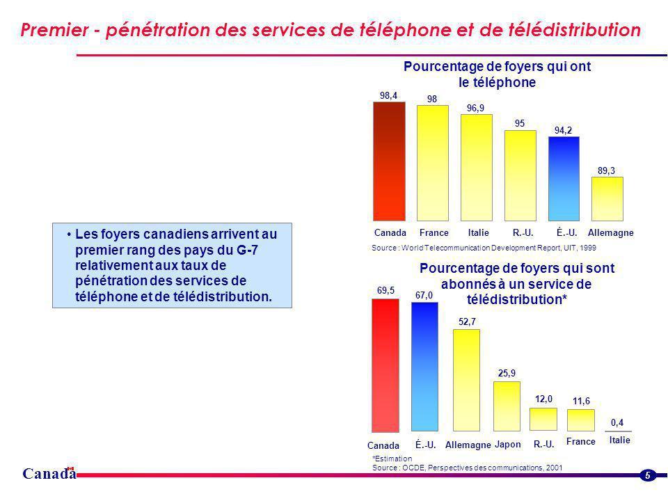 Premier - pénétration des services de téléphone et de télédistribution 5 98,4 98 96,9 95 94,2 89,3 CanadaFranceItalieR.-U.É.-U.Allemagne Pourcentage de foyers qui ont le téléphone Source : World Telecommunication Development Report, UIT, 1999 Pourcentage de foyers qui sont abonnés à un service de télédistribution* *Estimation Source : OCDE, Perspectives des communications, 2001 Les foyers canadiens arrivent au premier rang des pays du G-7 relativement aux taux de pénétration des services de téléphone et de télédistribution.