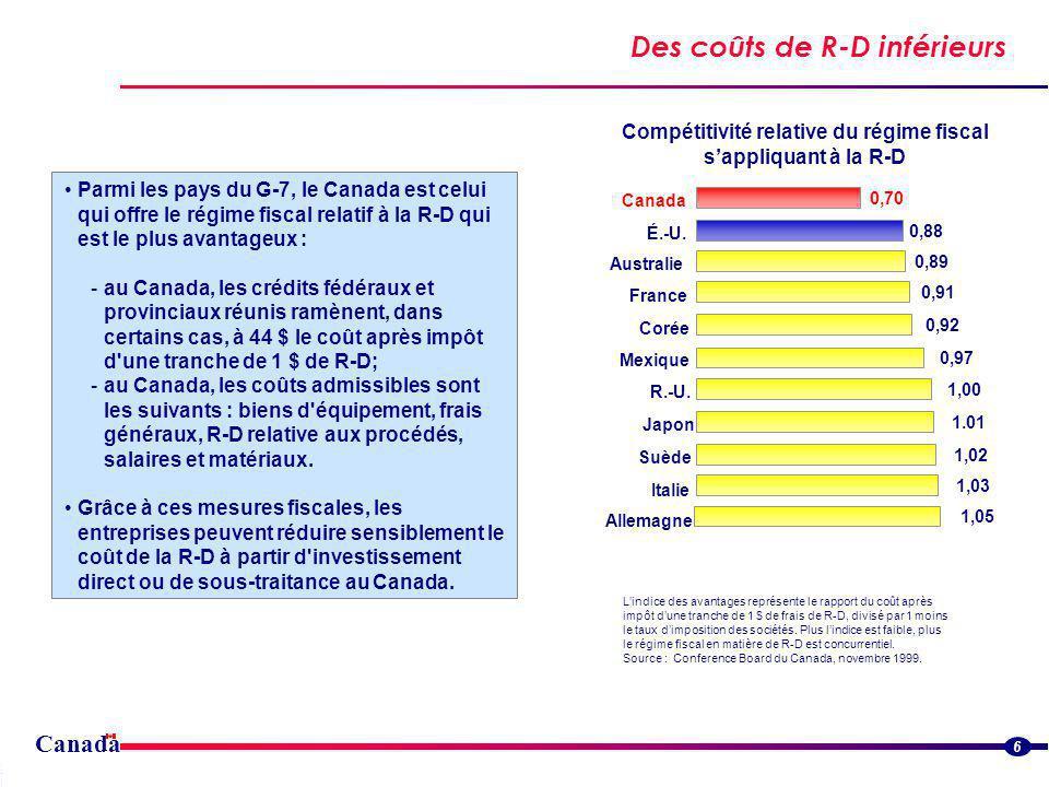 Canada Des coûts de R-D inférieurs Streamlined border flowsStreamlined border flows 6 Parmi les pays du G-7, le Canada est celui qui offre le régime fiscal relatif à la R-D qui est le plus avantageux : -au Canada, les crédits fédéraux et provinciaux réunis ramènent, dans certains cas, à 44 $ le coût après impôt d une tranche de 1 $ de R-D; -au Canada, les coûts admissibles sont les suivants : biens d équipement, frais généraux, R-D relative aux procédés, salaires et matériaux.