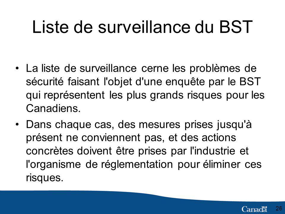26 Liste de surveillance du BST La liste de surveillance cerne les problèmes de sécurité faisant l objet d une enquête par le BST qui représentent les plus grands risques pour les Canadiens.