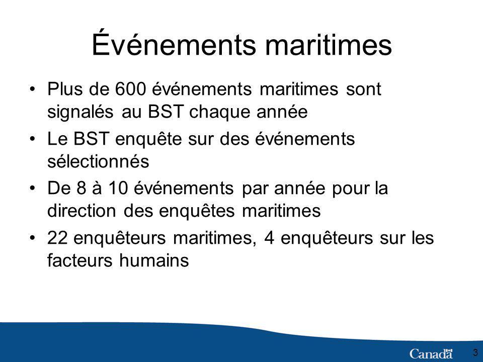 3 Événements maritimes Plus de 600 événements maritimes sont signalés au BST chaque année Le BST enquête sur des événements sélectionnés De 8 à 10 événements par année pour la direction des enquêtes maritimes 22 enquêteurs maritimes, 4 enquêteurs sur les facteurs humains
