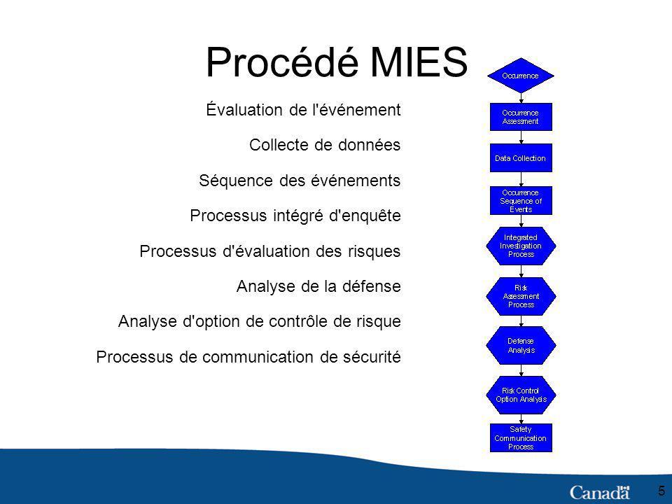 5 Évaluation de l événement Collecte de données Séquence des événements Processus intégré d enquête Processus d évaluation des risques Analyse de la défense Analyse d option de contrôle de risque Processus de communication de sécurité Procédé MIES