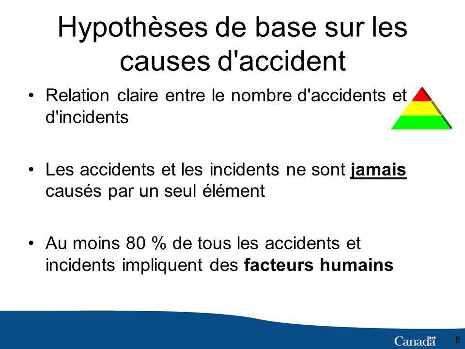 8 Hypothèses de base sur les causes d accident Relation claire entre le nombre d accidents et d incidents Les accidents et les incidents ne sont jamais causés par un seul élément Au moins 80 % de tous les accidents et incidents impliquent des facteurs humains
