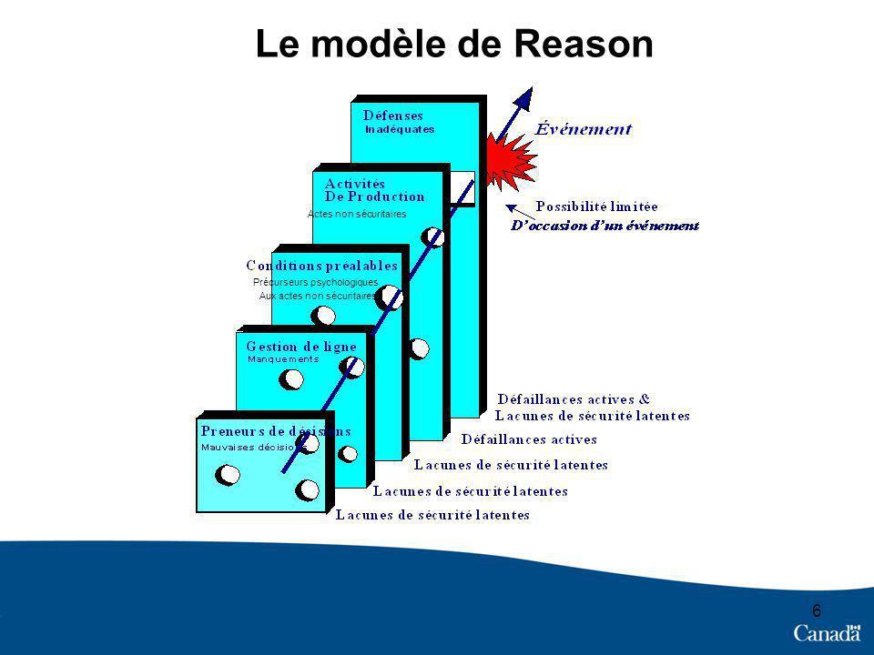 6 Le modèle de Reason Aux actes non sécuritaires Actes non sécuritaires Précurseurs psychologiques