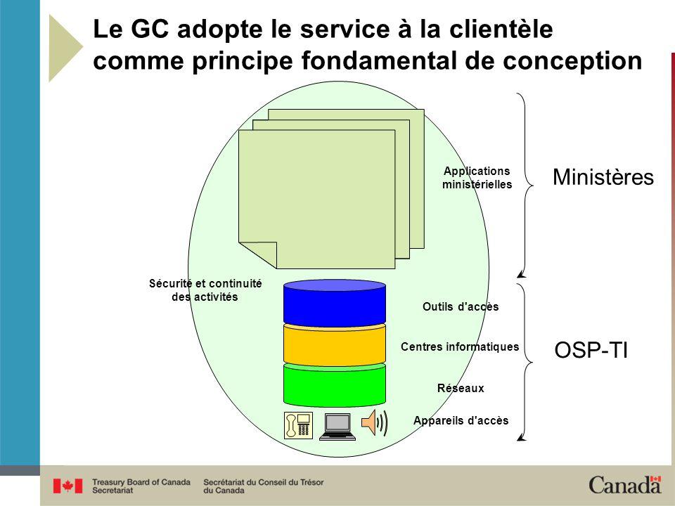 Le GC adopte le service à la clientèle comme principe fondamental de conception Appareils d accès Réseaux Centres informatiques Outils d accès OSP-TI Applications ministérielles Ministères Sécurité et continuité des activités