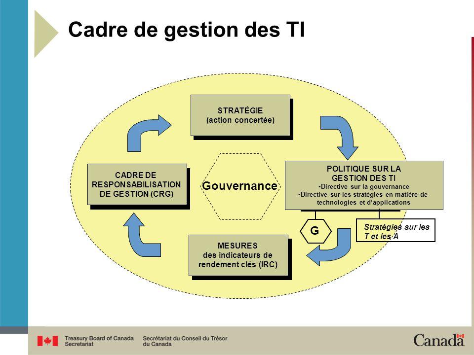 Gouvernance MESURES des indicateurs de rendement clés (IRC) CADRE DE RESPONSABILISATION DE GESTION (CRG) STRATÉGIE (action concertée) POLITIQUE SUR LA GESTION DES TI Directive sur la gouvernance Directive sur les stratégies en matière de technologies et dapplications Cadre de gestion des TI Stratégies sur les T et les A G