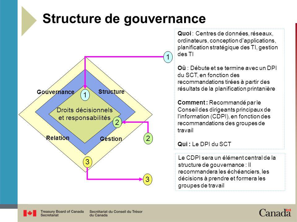 Structure de gouvernance Gouvernance Structure Droits décisionnels et responsabilités Relation Gestion 1 2 3 1 2 3 Le CDPI sera un élément central de la structure de gouvernance : Il recommandera les échéanciers, les décisions à prendre et formera les groupes de travail Quoi : Centres de données, réseaux, ordinateurs, conception d applications, planification stratégique des TI, gestion des TI Où : Débute et se termine avec un DPI du SCT, en fonction des recommandations tirées à partir des résultats de la planification printanière Comment : Recommandé par le Conseil des dirigeants principaux de l information (CDPI), en fonction des recommandations des groupes de travail Qui : Le DPI du SCT
