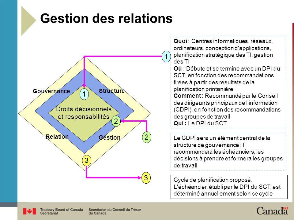 Gestion des relations Gouvernance Structure Droits décisionnels et responsabilités Relation Gestion 1 2 3 1 2 3 Cycle de planification proposé.