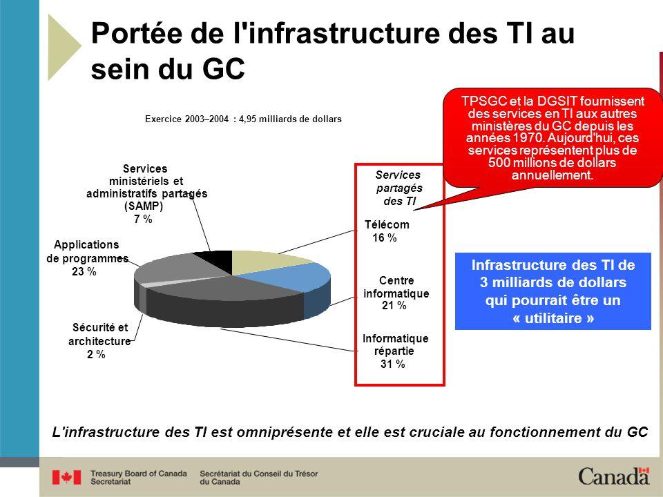 Exercice 2003–2004 : 4,95 milliards de dollars Informatique répartie 31 % Centre informatique 21 % Télécom 16 % Sécurité et architecture 2 % Services ministériels et administratifs partagés (SAMP) 7 % Applications de programmes 23 % Services partagés des TI Infrastructure des TI de 3 milliards de dollars qui pourrait être un « utilitaire » L infrastructure des TI est omniprésente et elle est cruciale au fonctionnement du GC Portée de l infrastructure des TI au sein du GC TPSGC et la DGSIT fournissent des services en TI aux autres ministères du GC depuis les années 1970.