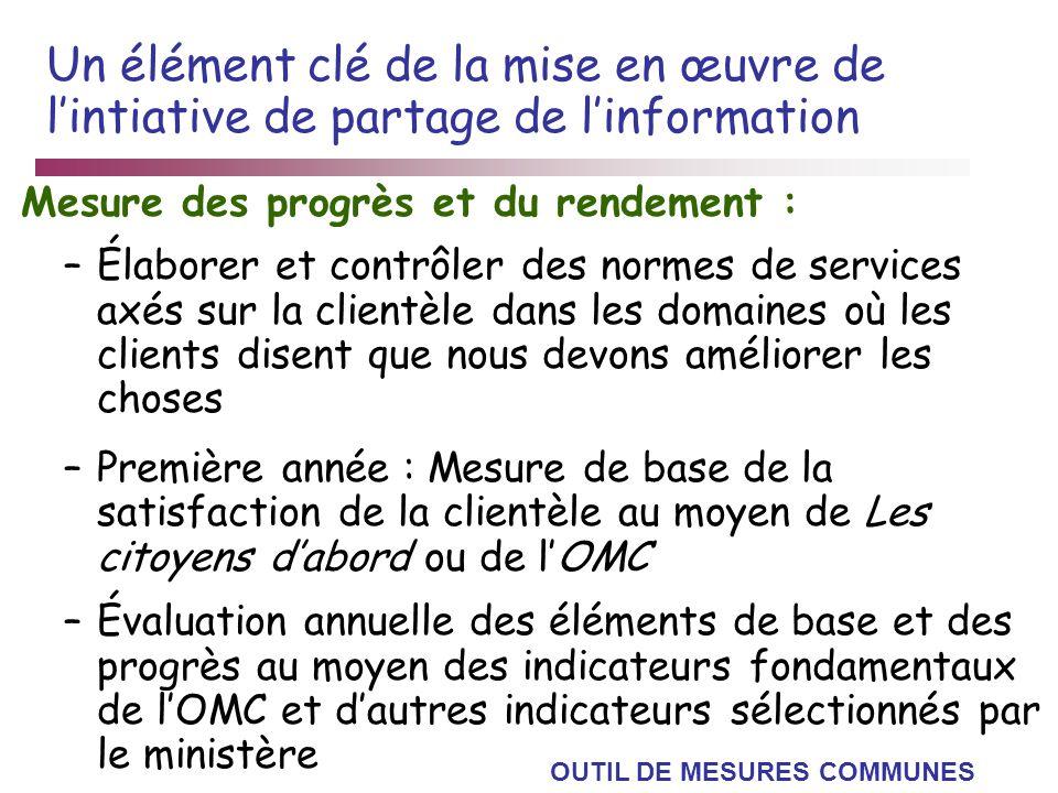 Un élément clé de la mise en œuvre de lintiative de partage de linformation Mesure des progrès et du rendement : –Élaborer et contrôler des normes de
