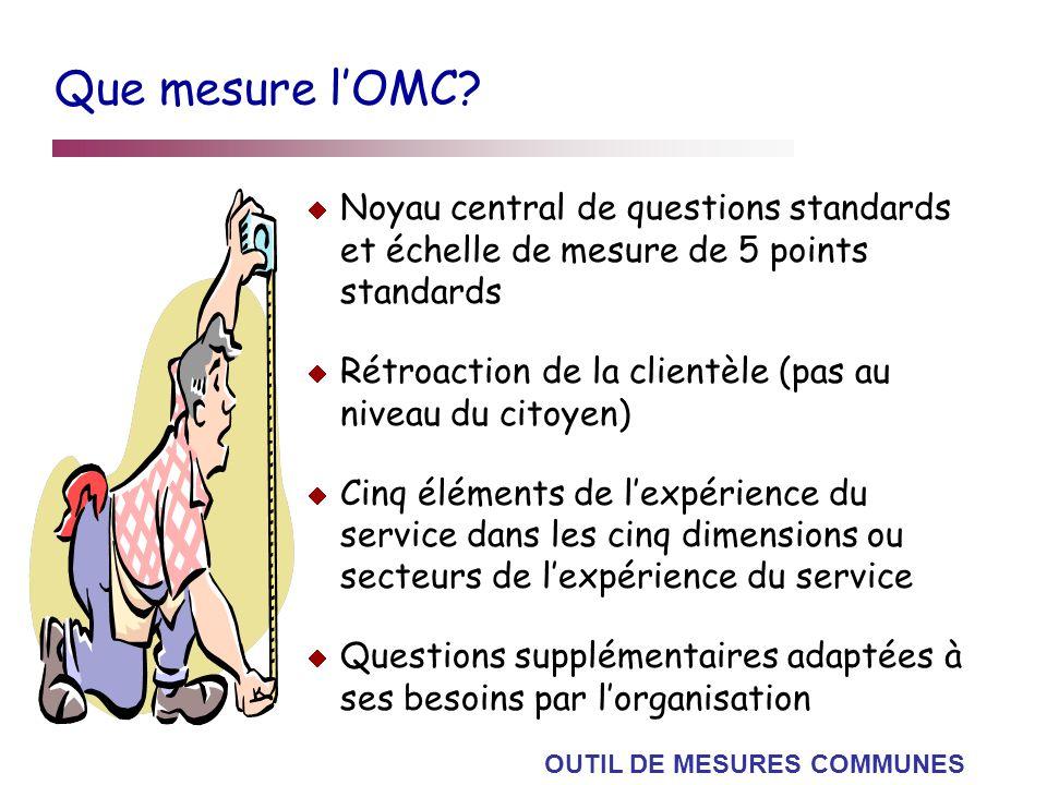 Que mesure lOMC? Noyau central de questions standards et échelle de mesure de 5 points standards Rétroaction de la clientèle (pas au niveau du citoyen