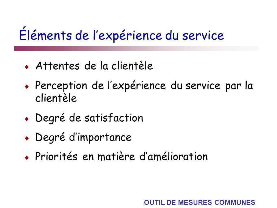 Éléments de lexpérience du service Attentes de la clientèle Perception de lexpérience du service par la clientèle Degré de satisfaction Degré dimporta