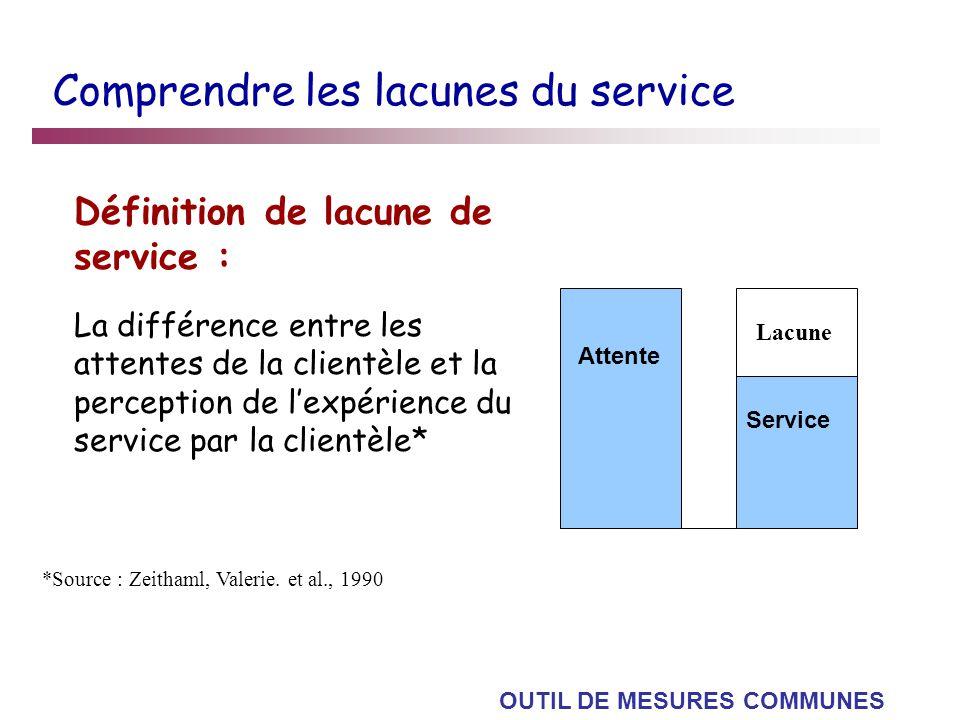 Comprendre les lacunes du service Définition de lacune de service : La différence entre les attentes de la clientèle et la perception de lexpérience d