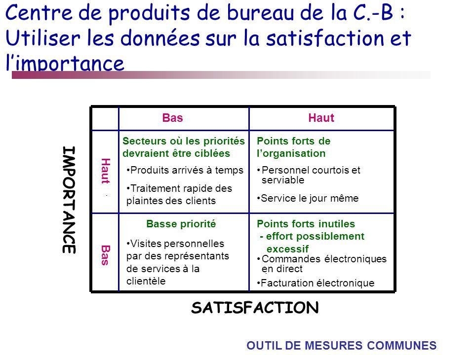 Centre de produits de bureau de la C.-B : Utiliser les données sur la satisfaction et limportance BasHaut Secteurs où les priorités devraient être cib