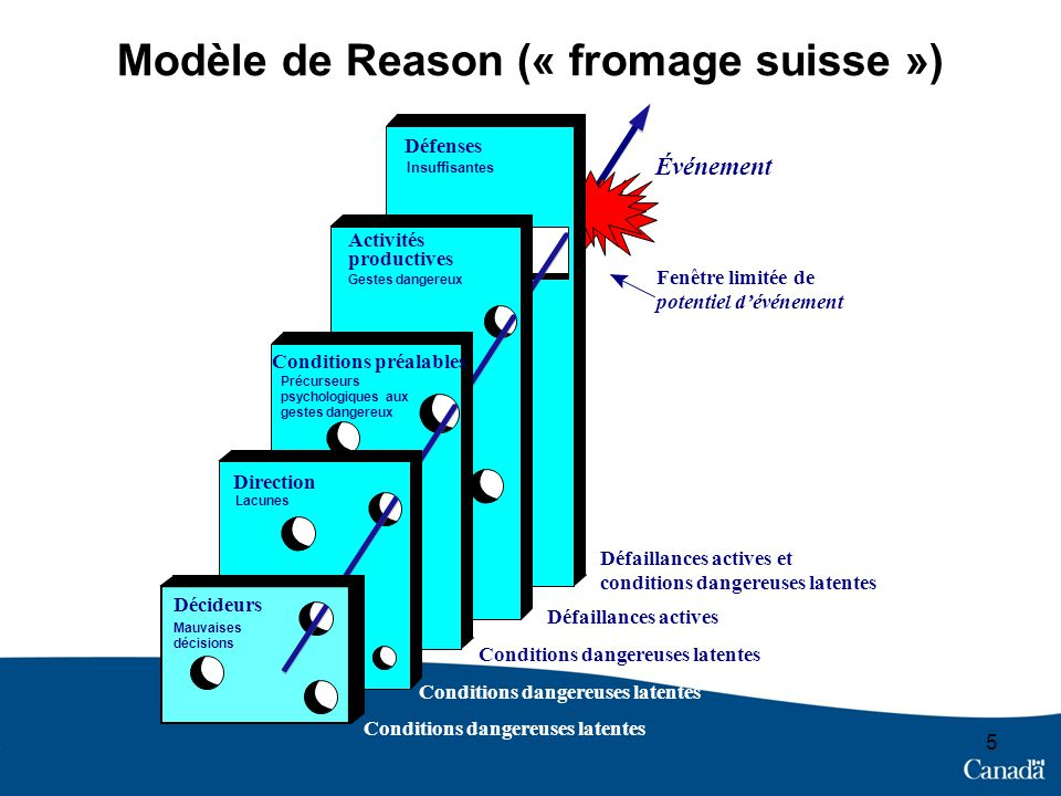 Modèle de Reason (« fromage suisse ») 5 Défenses Insuffisantes Événement Défaillances actives et conditions dangereuses latentes Défaillances actives
