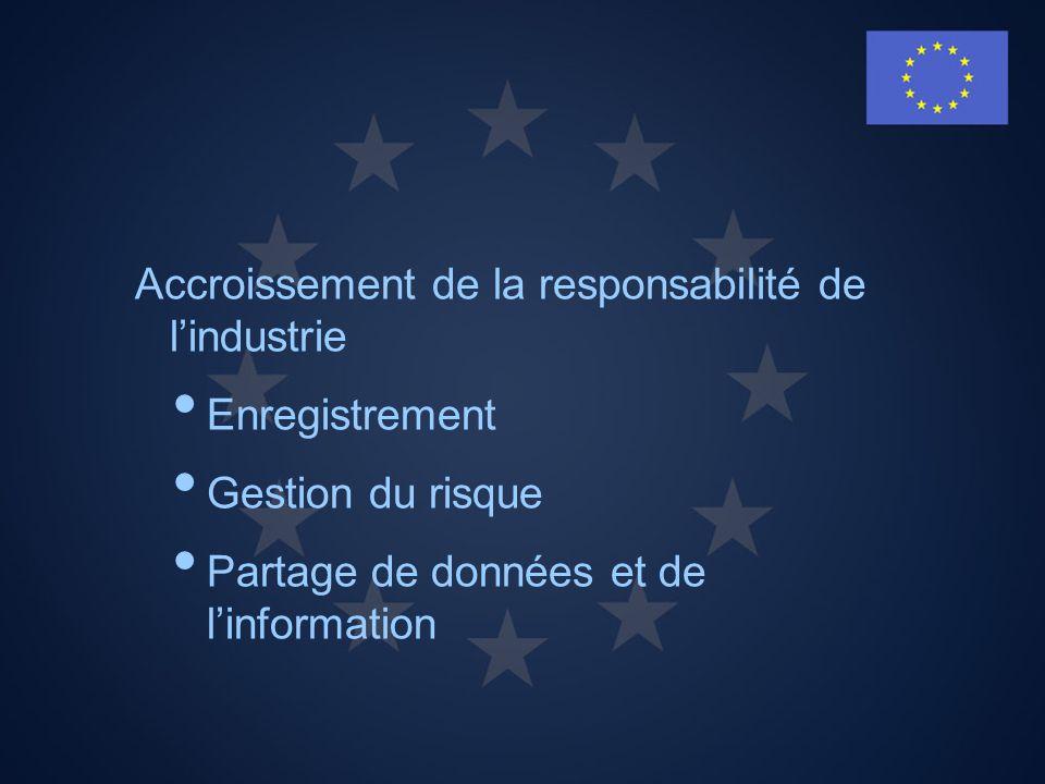 Enregistrement préalable et enregistrement Base de données de lAgence européenne des produits chimiques (European Chemicals Agency – ECHA) sur les substances chimiques utilisées à lintérieur de lUnion européenne Enregistrement -Mise en œuvre en trois phases : 2010, 2013, 2018, pour les substances préalablement enregistrées Enregistrement préalable -Avant le 1 er décembre 2008, pour quantités 1 tonne -Faute denregistrement préalable, pas dimportation dans lUE après le 1 er décembre -Obligatoire pour tous les fabricants, importateurs et représentants exclusifs