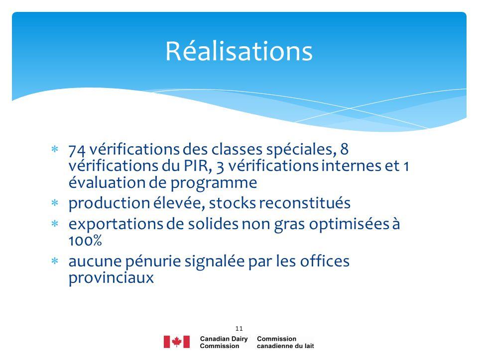 74 vérifications des classes spéciales, 8 vérifications du PIR, 3 vérifications internes et 1 évaluation de programme production élevée, stocks recons