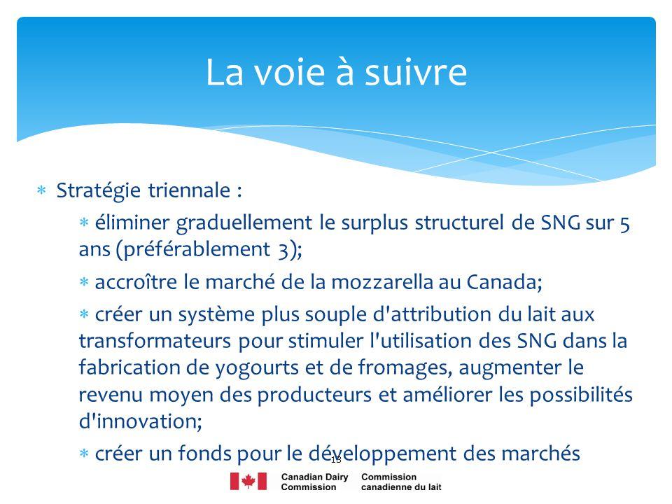 Stratégie triennale : éliminer graduellement le surplus structurel de SNG sur 5 ans (préférablement 3); accroître le marché de la mozzarella au Canada