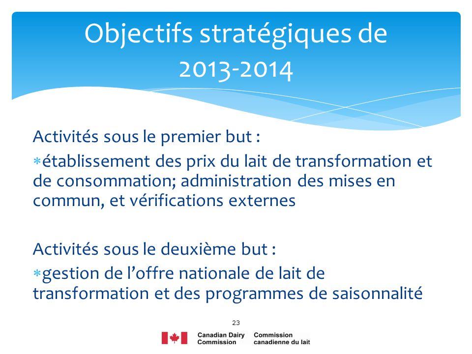 Activités sous le premier but : établissement des prix du lait de transformation et de consommation; administration des mises en commun, et vérificati