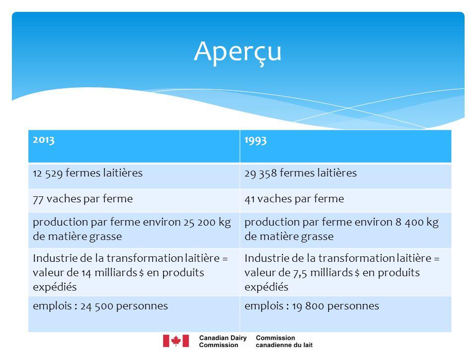 5 Aperçu 20131993 12 529 fermes laitières29 358 fermes laitières 77 vaches par ferme41 vaches par ferme production par ferme environ 25 200 kg de mati