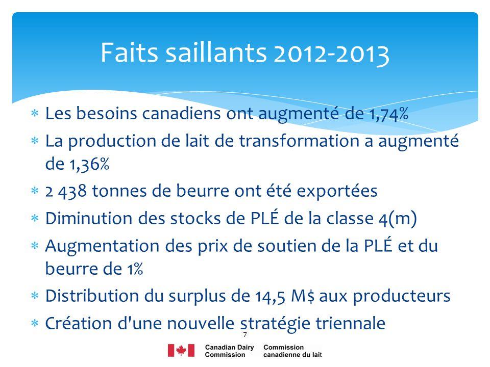Les besoins canadiens ont augmenté de 1,74% La production de lait de transformation a augmenté de 1,36% 2 438 tonnes de beurre ont été exportées Dimin