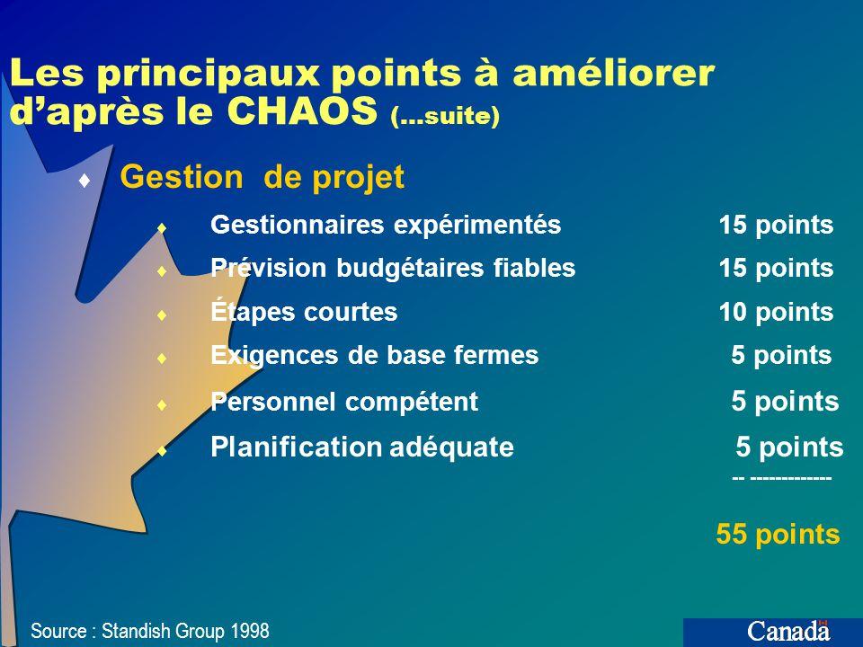 Les principaux points à améliorer daprès le CHAOS Harmonisation avec les activités Participation des utilisateurs 20 points Appui de la haute direction 15 points Objectifs opérationnels clairs 15 points Adhésion complète 5 points ------------ 55 points Source : Standish Group 1998