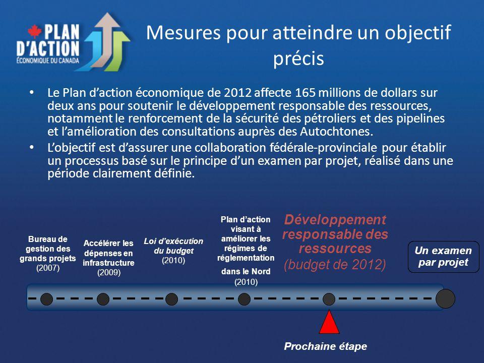 Mesures pour atteindre un objectif précis Le Plan daction économique de 2012 affecte 165 millions de dollars sur deux ans pour soutenir le développeme