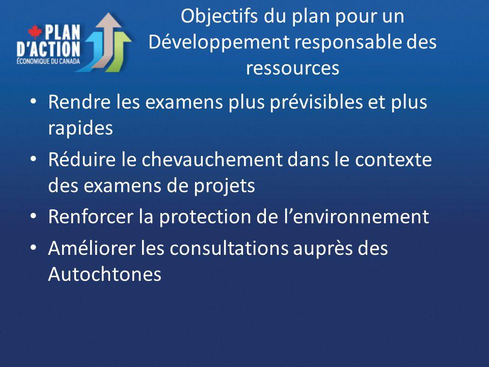 Objectifs du plan pour un Développement responsable des ressources Rendre les examens plus prévisibles et plus rapides Réduire le chevauchement dans l