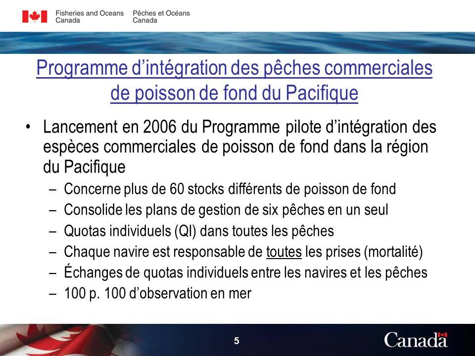 5 Programme dintégration des pêches commerciales de poisson de fond du Pacifique Lancement en 2006 du Programme pilote dintégration des espèces commerciales de poisson de fond dans la région du Pacifique –Concerne plus de 60 stocks différents de poisson de fond –Consolide les plans de gestion de six pêches en un seul –Quotas individuels (QI) dans toutes les pêches –Chaque navire est responsable de toutes les prises (mortalité) –Échanges de quotas individuels entre les navires et les pêches –100 p.