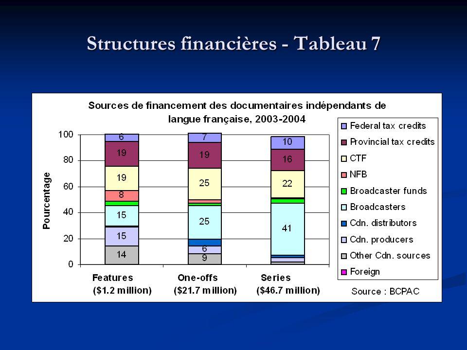 Structures financières - Tableau 7