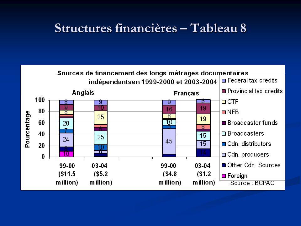 Structures financières – Tableau 8