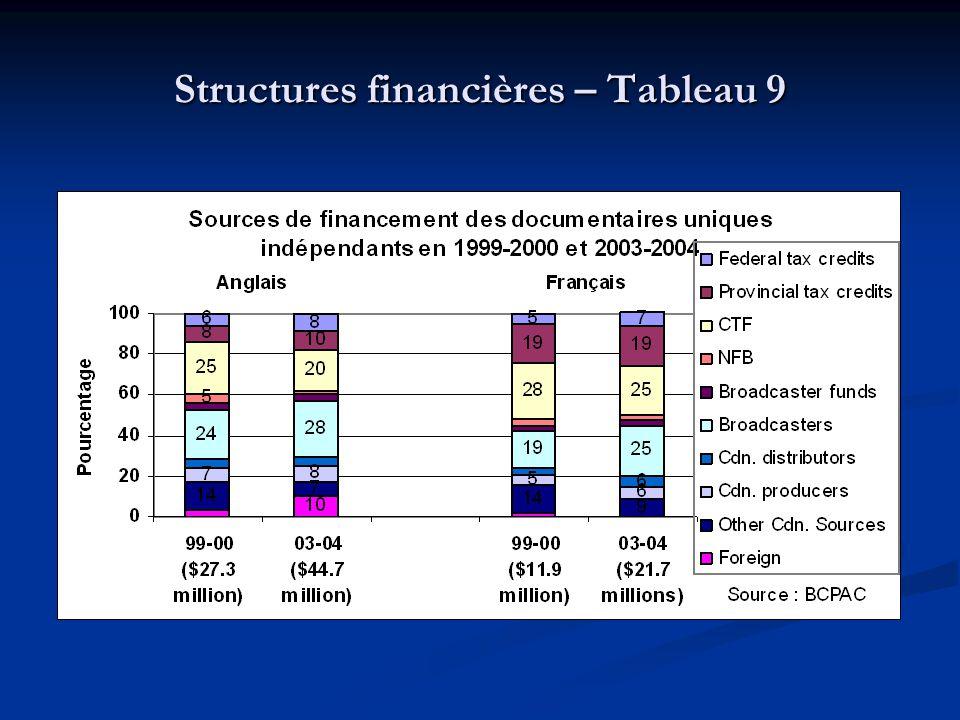 Structures financières – Tableau 9
