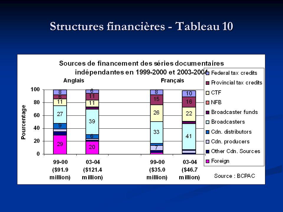 Structures financières - Tableau 10