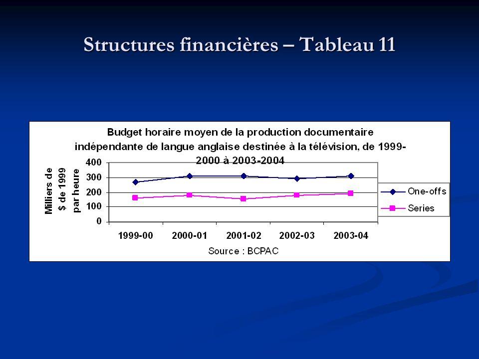 Structures financières – Tableau 11