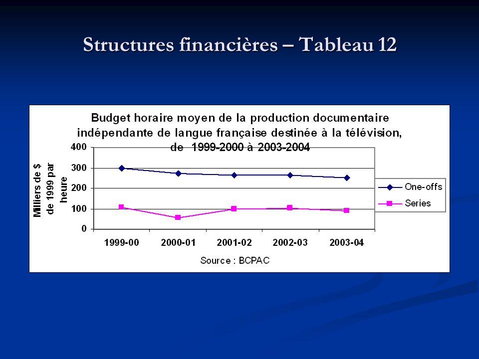 Structures financières – Tableau 12